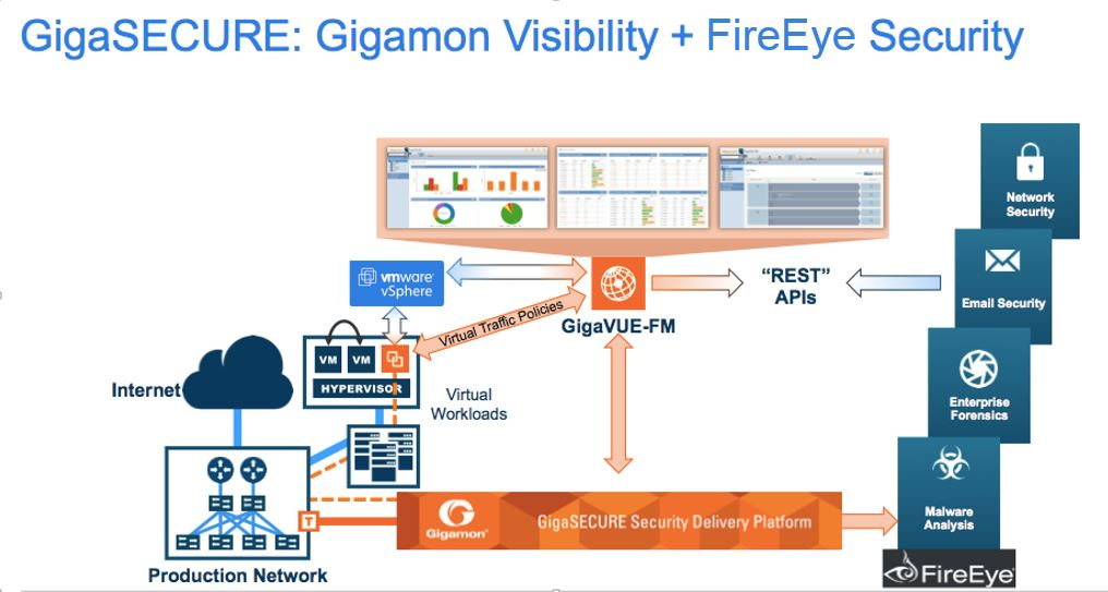 Gigamon Visibility & FireEye– A Knockout Punch for Cyber