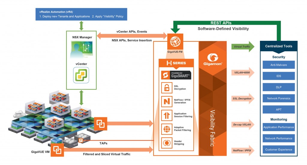 Tenant level Traffic Visibility for Monitoring - Dynamic Service Insertion of GigaVUE-VM