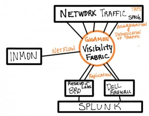 SCinet-Security Data Flow - How Gigamon Visibility Fabric Delivers the right traffic to the right monitoring tools.