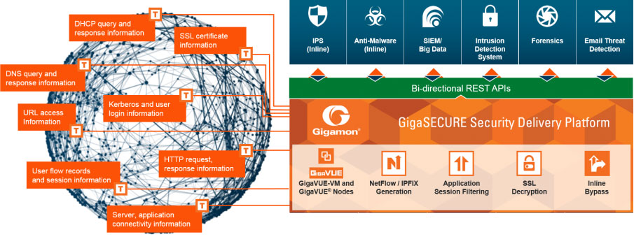 How Gigamon's Network Security Delivery Platform can speed up your organization's OODA loop.