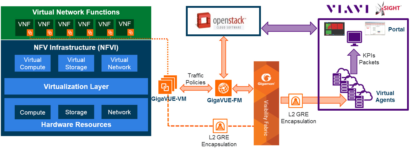 How GigaVUE-VM and Viavi xSIGHT come together to provide visibility into Network Functions Virtualization (NFV) infrastructure
