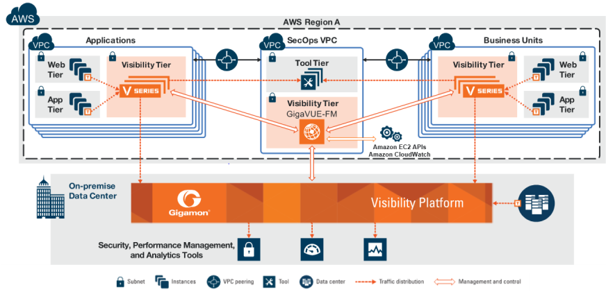 Centralized visibility for Security Operations into multiple enterprise VPCs