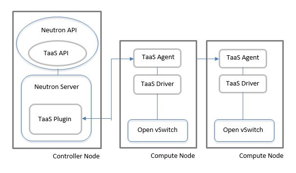 Tap-as-a-Service (TaaS) Deployment in an OpenStack Cloud.