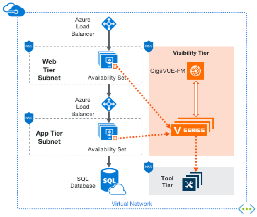 Figure 1: GigaSECURE Cloud solution in a single VNet.