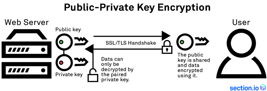 Seven Commandments and Two Sins of SSL Decryption - Gigamon Blog