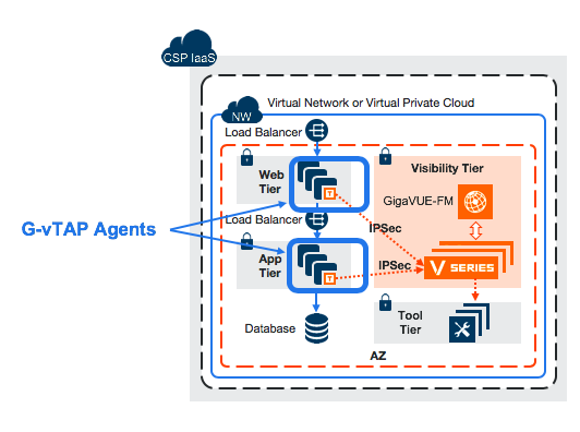Figure 2: IPSec protects your data transmitting from G-vTAP agents to the GigaVUE V Series node
