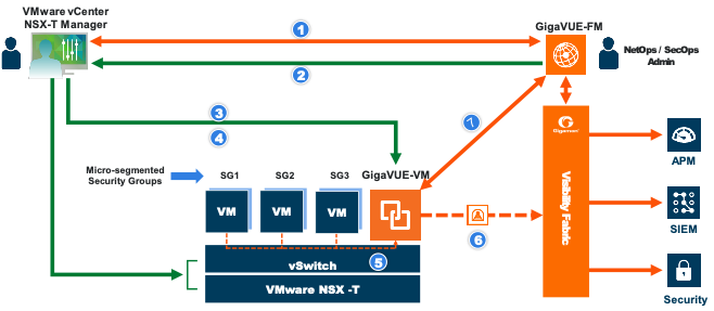 Figure 2. The Gigamon Visibility Fabric is tightly integrated with VMware NSX-T and vCenter.