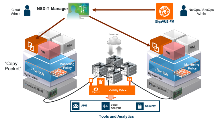 Figure 2. VMware NSX-T integration with the Gigamon Visibility Fabric: Dynamic Visibility Service Insertion.