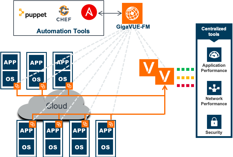 Figure 4. Traffic visibility and control for Any Cloud.