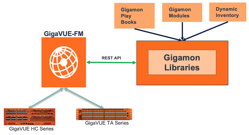 Figure 8. GigaVUE-FM automation with Ansible saves time on management tasks and bulk configurations.