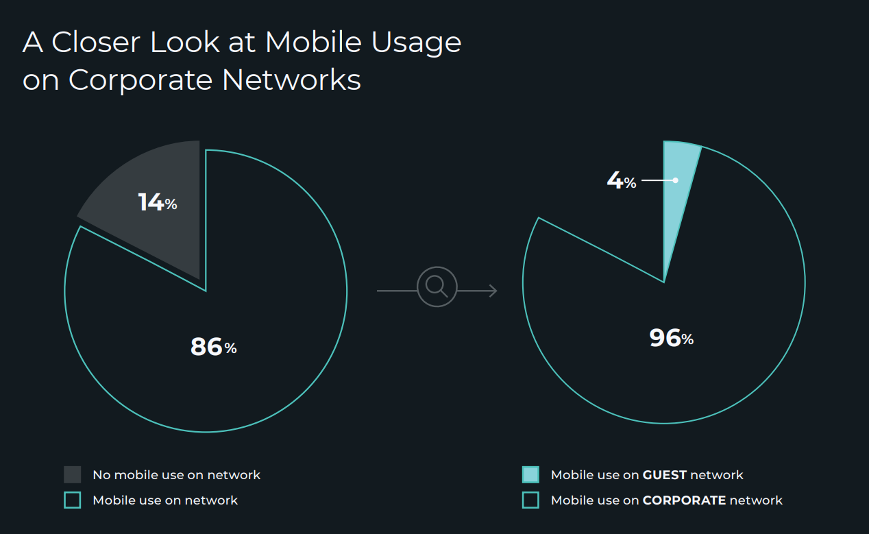 Figure 1. Out of the 86 percent of companies surveyed that allowed mobile devices on their networks, 96 percent permitted mobile use on the corporate network.  Source: